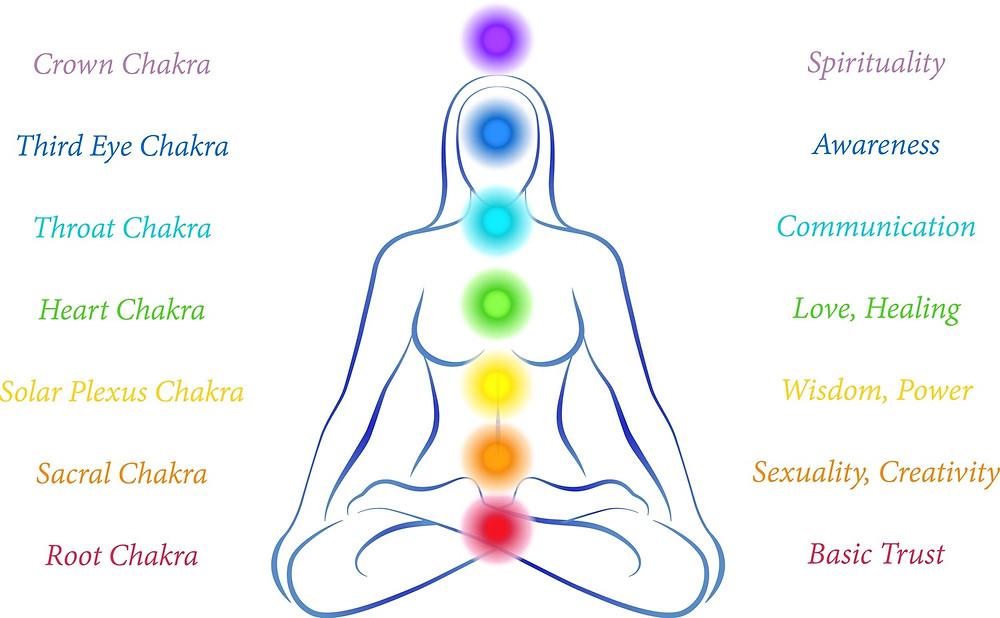 Chakra names and their purpose