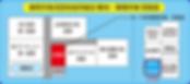 静岡市物流団地協同組合 見取図