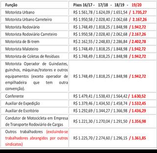 NOTA CONJUNTA - REAJUSTE SALARIAL DE TRABALHADORES EM EMPRESAS DE TRANSPORTE DE CARGAS