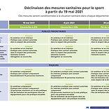 tableau_mesures_sanitaires_sport-a-compt