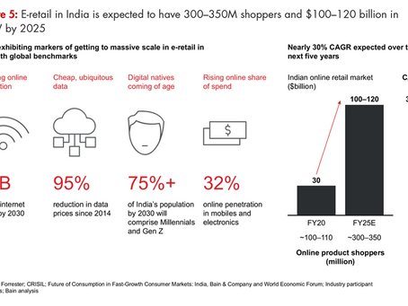 E-tail in India is booming. Are you part of the revolution?