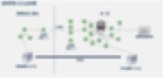 Excel エクセルによる予算管理
