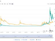 Litecoin (LTC) Review