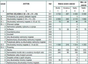 Obsahové změny v účetní závěrce neziskovek