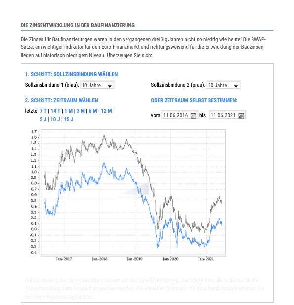 Zins-Charts_5y_11.06.21.jpg