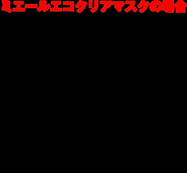ミエールエコクリアマスクの場合の広告費シミュレーション