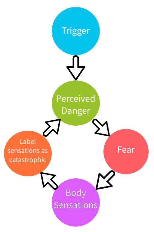 The Vicious Cycle of Panic