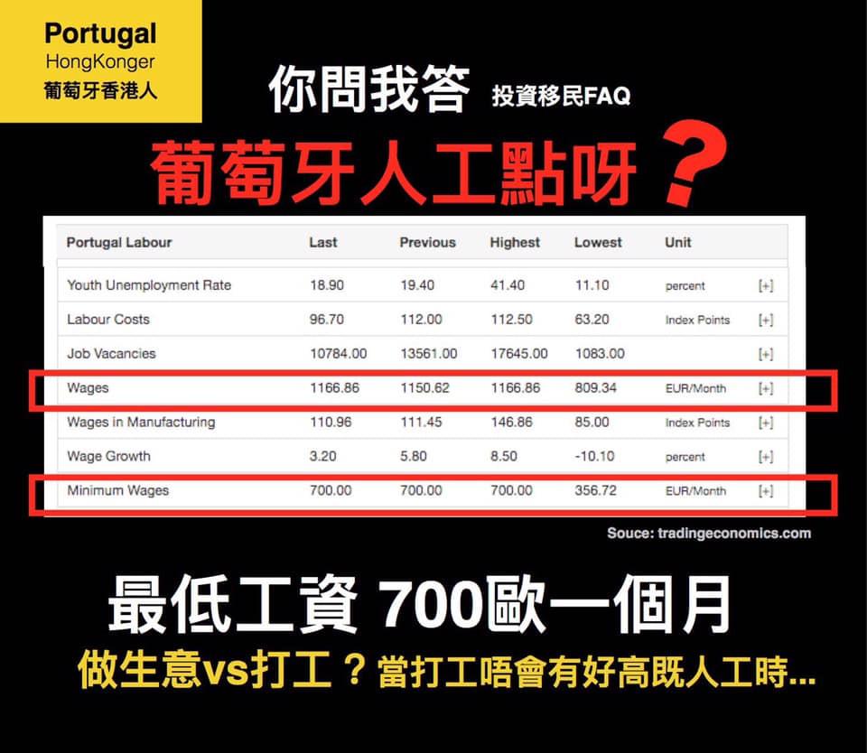【葡萄牙人工點呀?】  對唔少香港人黎講,其實打工唔會有好高既人工。🤷♂  《睇最低工資啦2019》 600歐一個月(計一年出14月糧)或 700歐一個月(計一年出12月糧)  《再睇埋平均工資2019》 最高平均工資係1,166.86歐