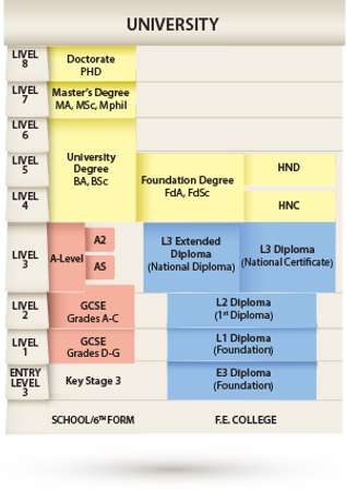 Certification Levels & Comparison