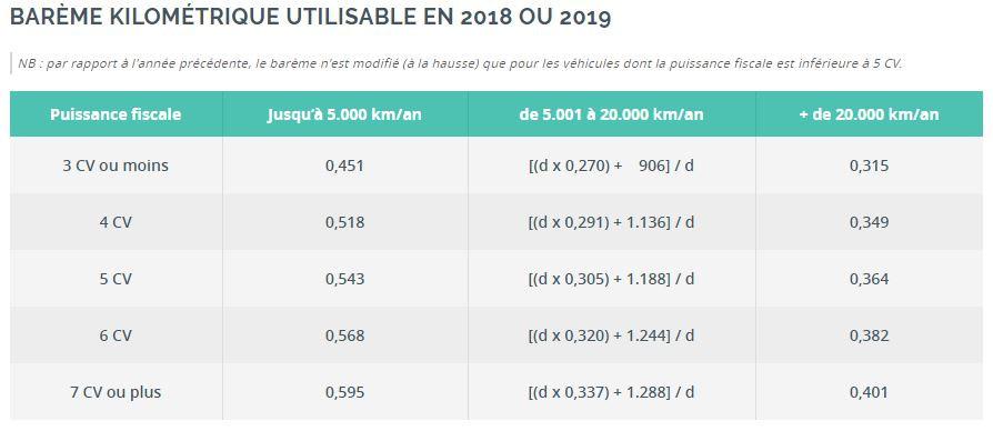 Bareme kilometrique 2019