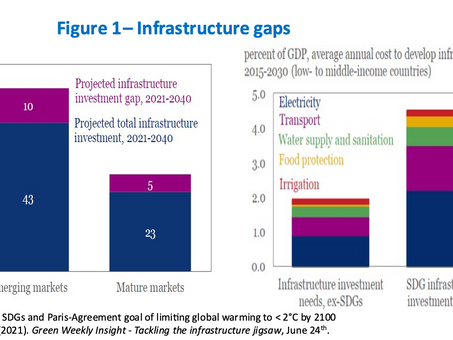 Matchmaking Private Finance and Green Infrastructure