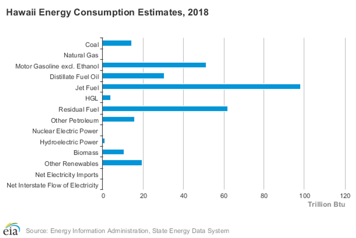 Hawaii Energy Consumption 2018.png