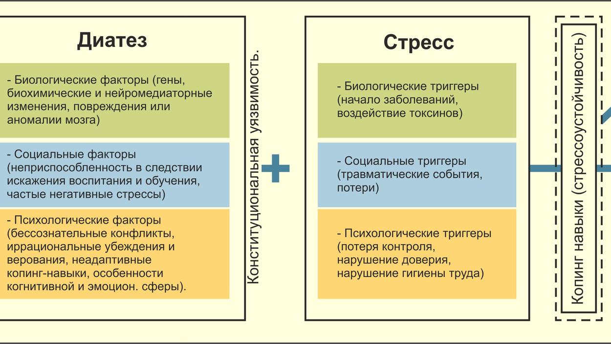 Диатез-стрессовая модель