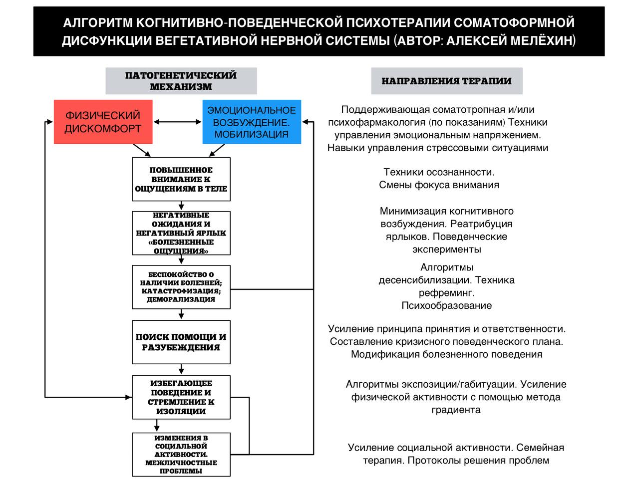 Алгоритм когнитивно-поведенческой психотерапии соматоформной дисфункции ВНС (А.И. Мелёхин)