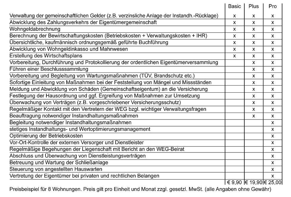 Leistungen Verwaltung Bethke Immobilien GmbH Berlin