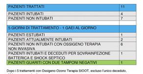 PRIMER INFORME - SIOOT SOBRE OZONOTERAPIA EN PACIENTES RECUPERADOS CON COVID-19
