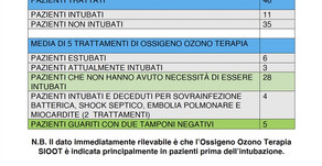 SEGUNDO INFORME - SIOOT DE OZONOERAPIA EN PACIENTES RECUPERADOS CON COVID-19