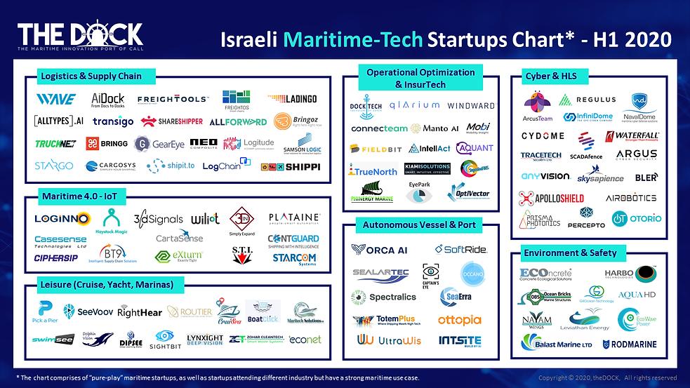 theDOCK Israeli Maritime-Tech Startups C