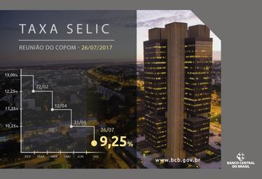 Você sabe a importância da Taxa Selic?
