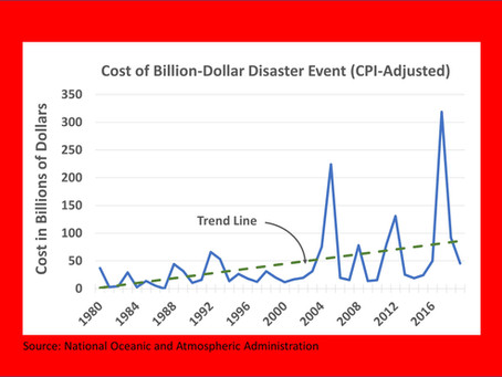 Costs of Disasters in U.S. Continue to Rise