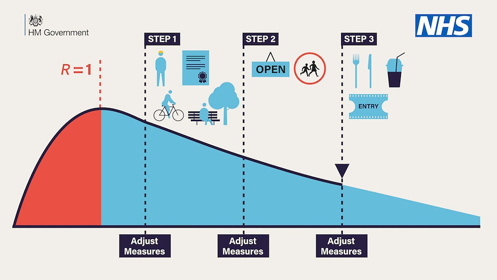 The UK Government's actual roadmap illustration as of 10 May, 2020