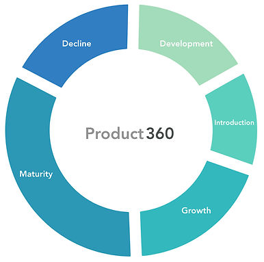 Product 360 Logo Product Lifecycle.jpg