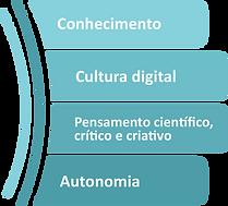LETRAMENTO TECNOLOGICO.png