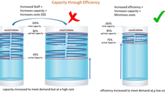 Inefficency and Business Capacity