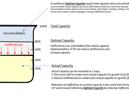 The Optimal Capacity equation