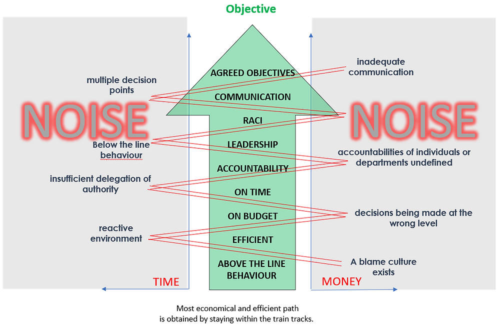 Noise is the enemy of Time, Cost & Efficiency