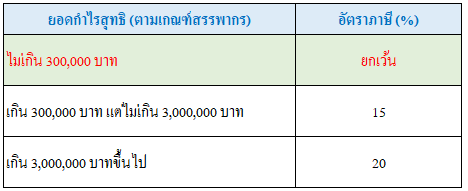 อัตราภาษีเงินได้นิติบุคคล 2563