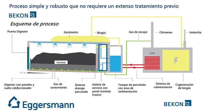 Biogás Residuos Orgánicos