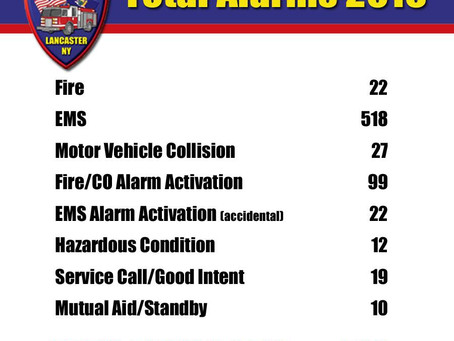 Fire Department Announces 2016 Alarm Stats