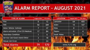 Alarm Report - August 2021