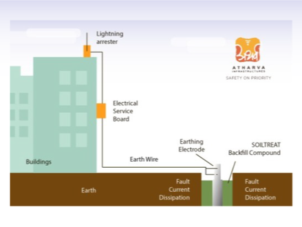 Securing residential electrical systems using new earthing methods : Chemical Earthing
