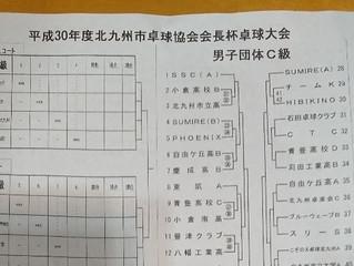 4/15会長杯試合結果報告