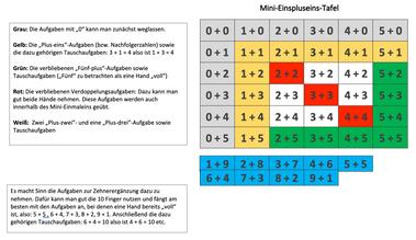 Erläuterungen Mini-Einspluseins-Tafel