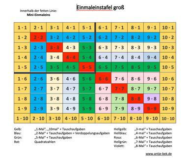 Einmaleins-Tafel groß