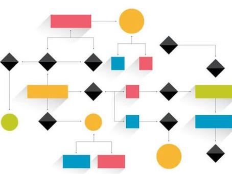 O que é mapeamento de processos e como ele pode ajudar sua empresa a crescer?