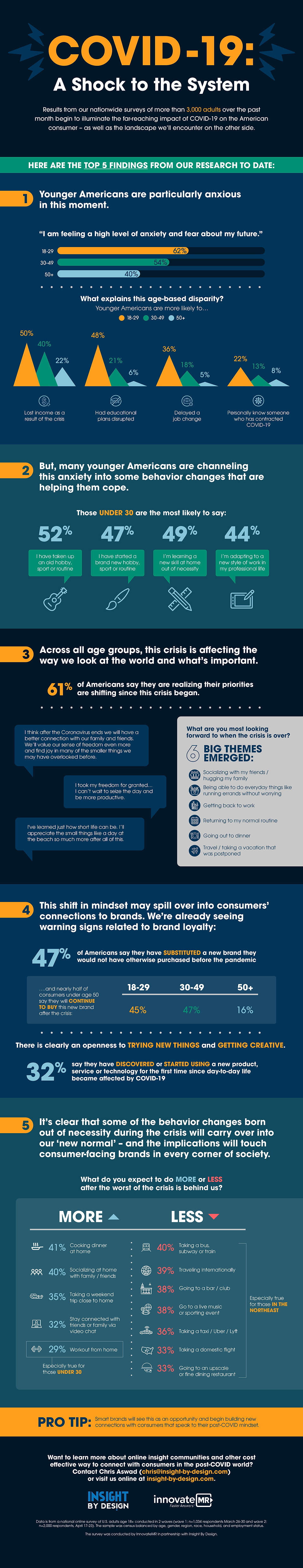 COVID 19 Consumer Insights