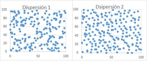 Gráficos generados en MS Excel