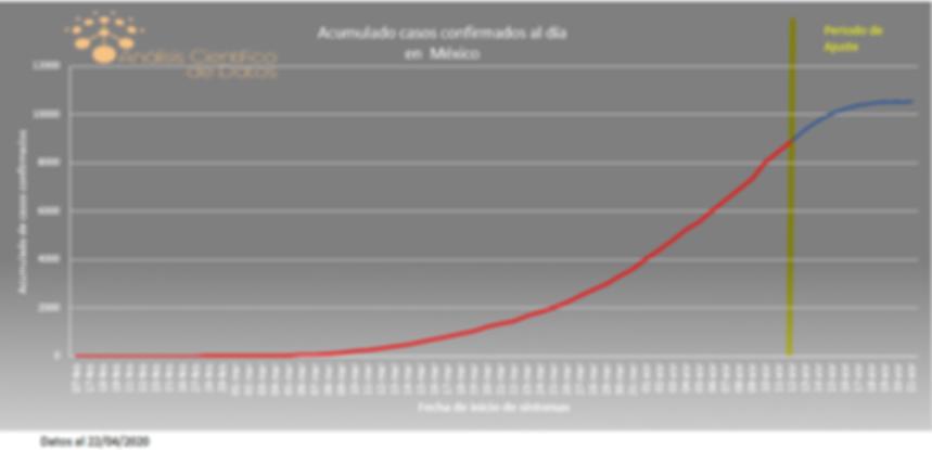 Casos confirmados COVID-19 (Datos oficiales de la Secretaría de Salud de gobierno federal mexicano)