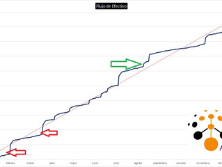 Influencia del flujo de efectivo sobre el precio de venta