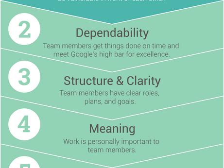 Google'da Etkili Çalışan Takımların Sırrı