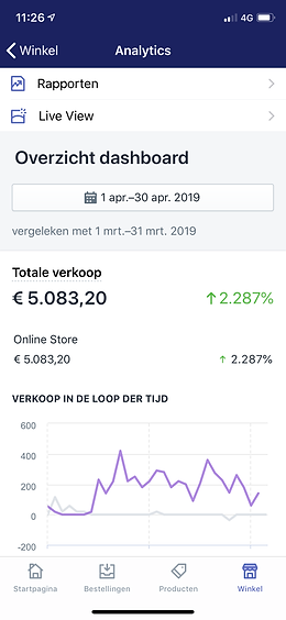 shopify omzet.png