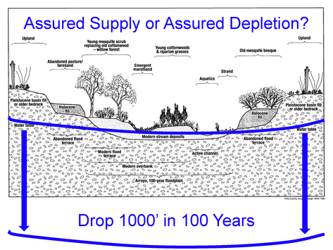 Water Woes II-Sustainable not Assured