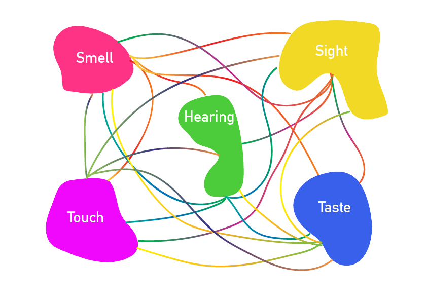 Senses Map.png