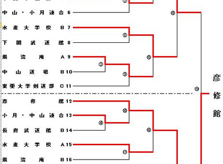 第33回下関市剣道祭