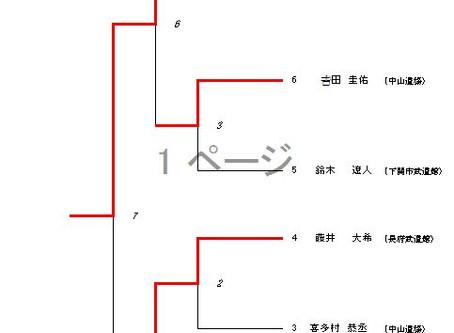 第39回下関市少年剣道錬成大会結果