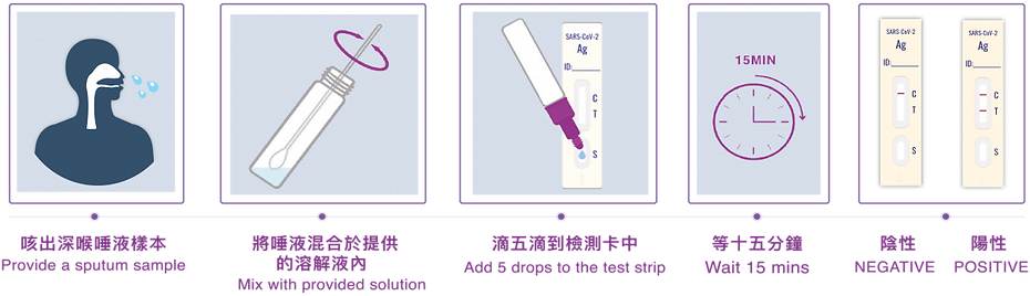 Covid-19-antigen-test-process-01-1200x34